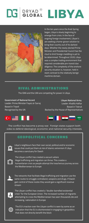 Libya infographic